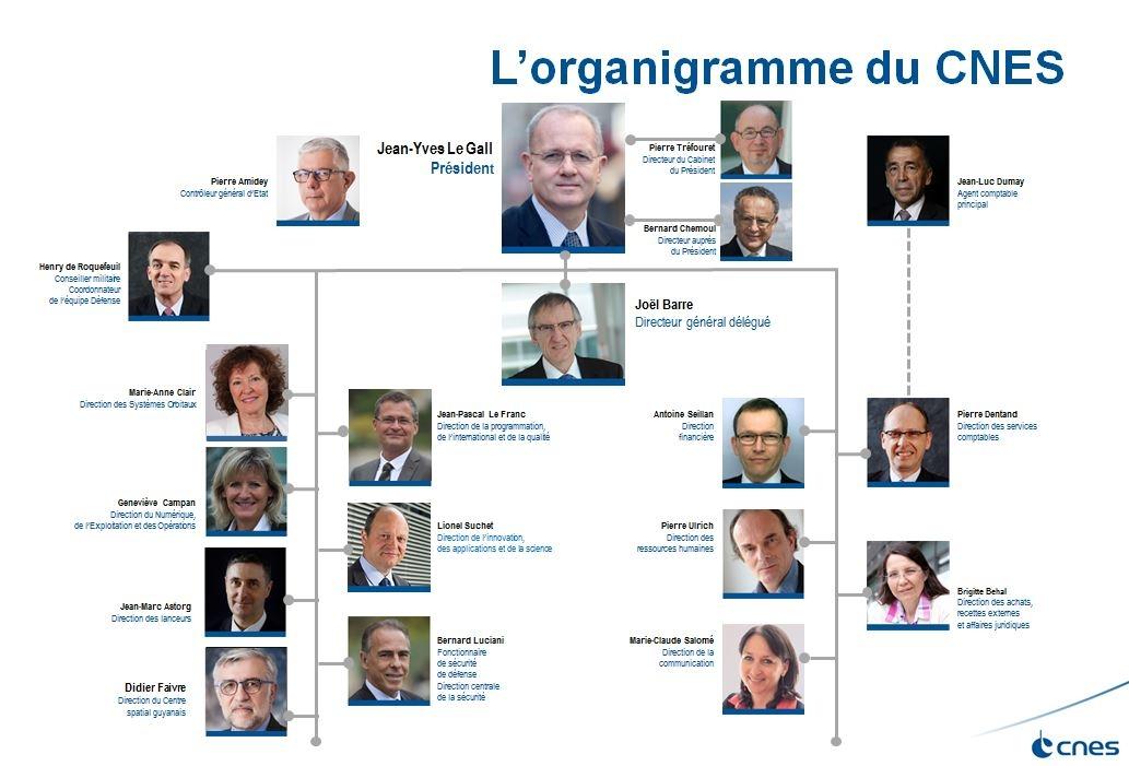 is_cnes_organigramme_janv2017_fr.jpg